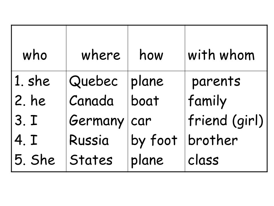 who where how with whom 1. she 2. he 3. I 4. I 5. She Quebec Canada Germany Russia States plane boat car by foot plane parents family friend (girl) br