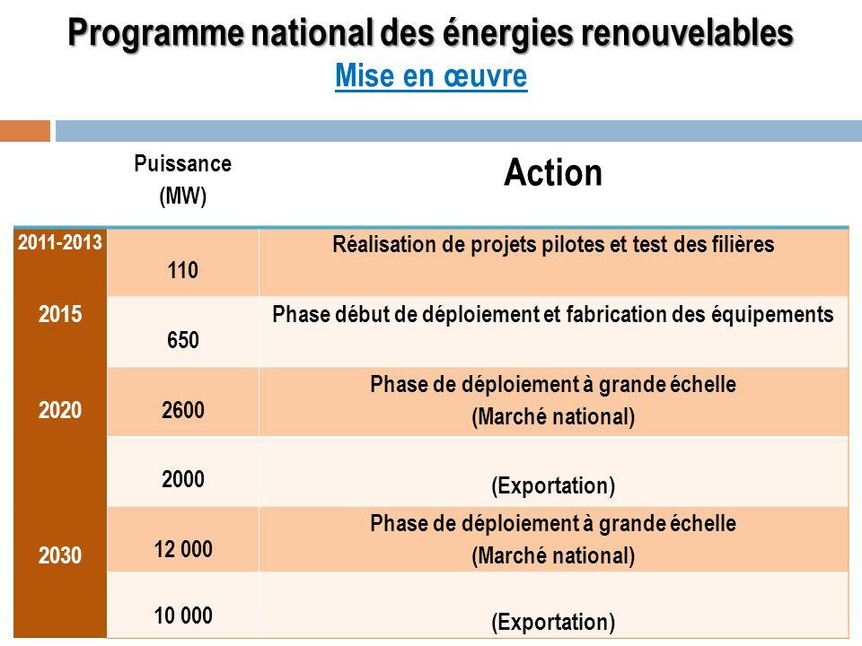 Programme national des énergies renouvelables Programme national des énergies renouvelables Mise en œuvre Puissance (MW) Action 2011-2013 110 Réalisat