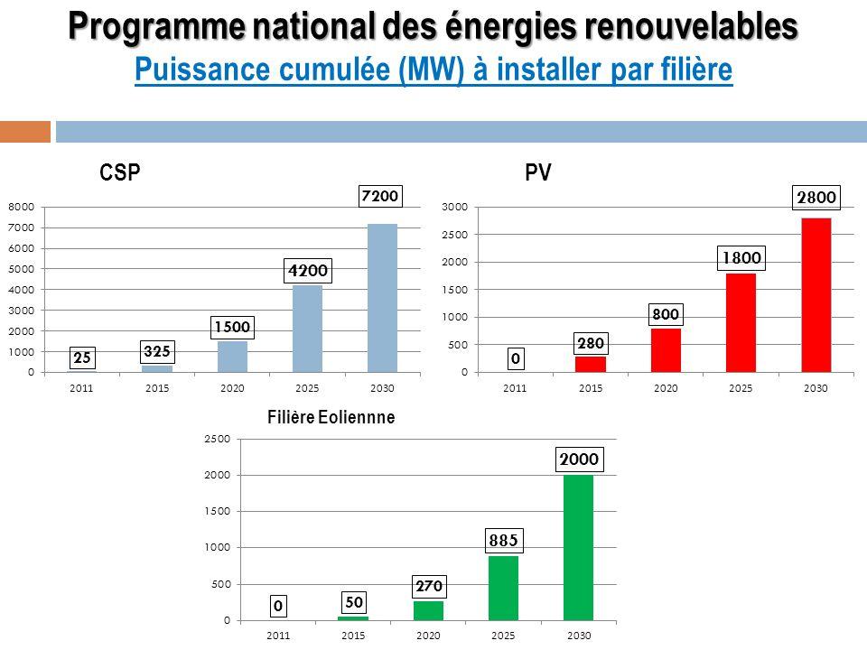 Programme national des énergies renouvelables Programme national des énergies renouvelables Puissance cumulée (MW) à installer par filière