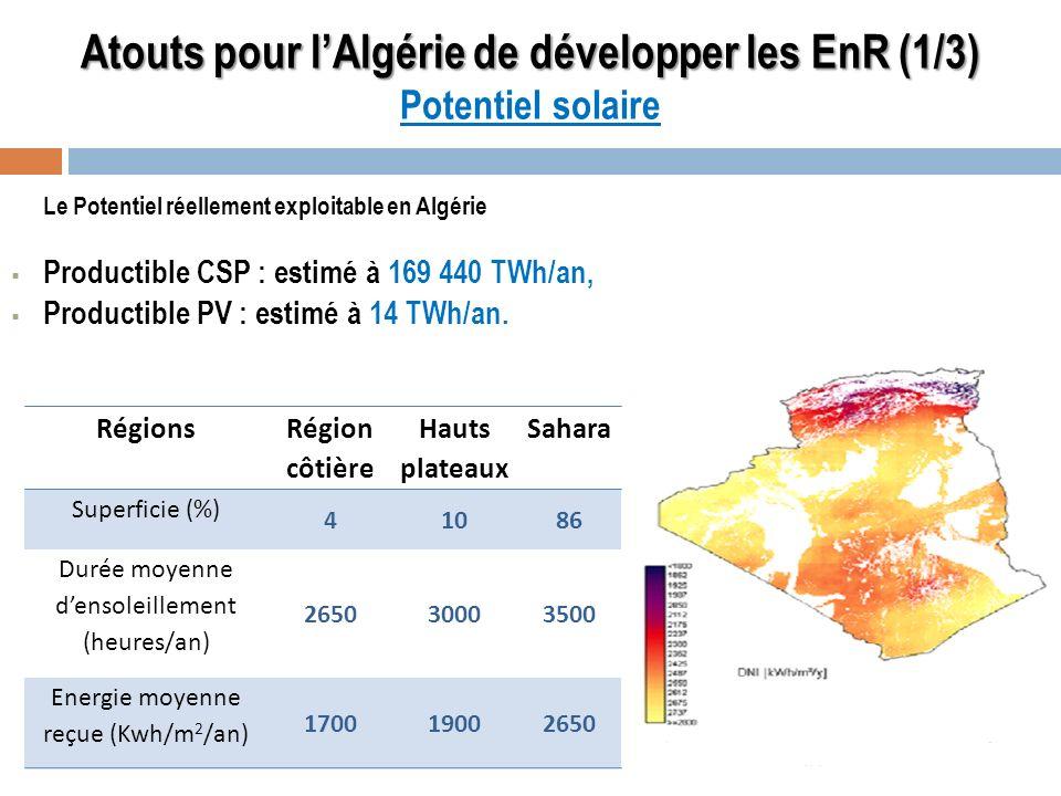 Atouts pour lAlgérie de développer les EnR (1/3) Atouts pour lAlgérie de développer les EnR (1/3) Potentiel solaire Le Potentiel réellement exploitabl