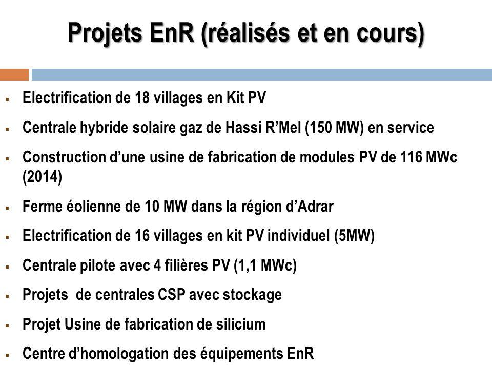 Projets EnR (réalisés et en cours) Electrification de 18 villages en Kit PV Centrale hybride solaire gaz de Hassi RMel (150 MW) en service Constructio