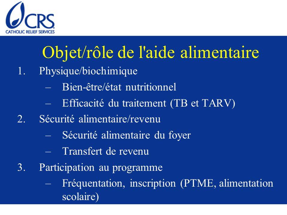 Objet/rôle de l'aide alimentaire 1. Physique/biochimique –Bien-être/état nutritionnel –Efficacité du traitement (TB et TARV) 2. Sécurité alimentaire/r
