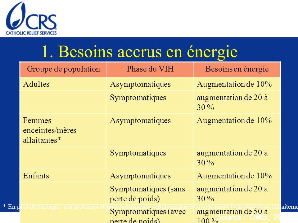 1. Besoins accrus en énergie Groupe de populationPhase du VIHBesoins en énergie AdultesAsymptomatiquesAugmentation de 10% Symptomatiquesaugmentation d