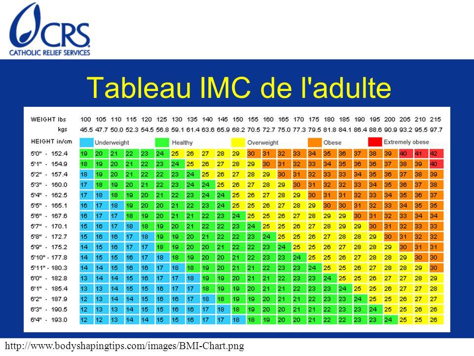 Tableau IMC de l'adulte http://www.bodyshapingtips.com/images/BMI-Chart.png