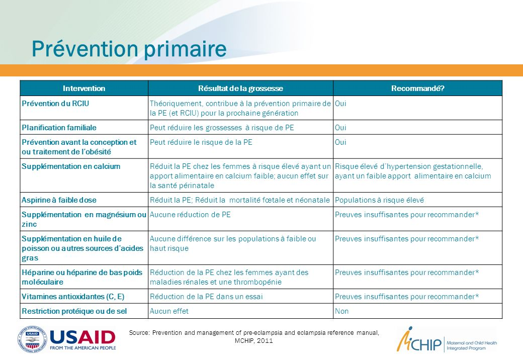 Prévention primaire Source: Prevention and management of pre-eclampsia and eclampsia reference manual, MCHIP, 2011 InterventionRésultat de la grossess