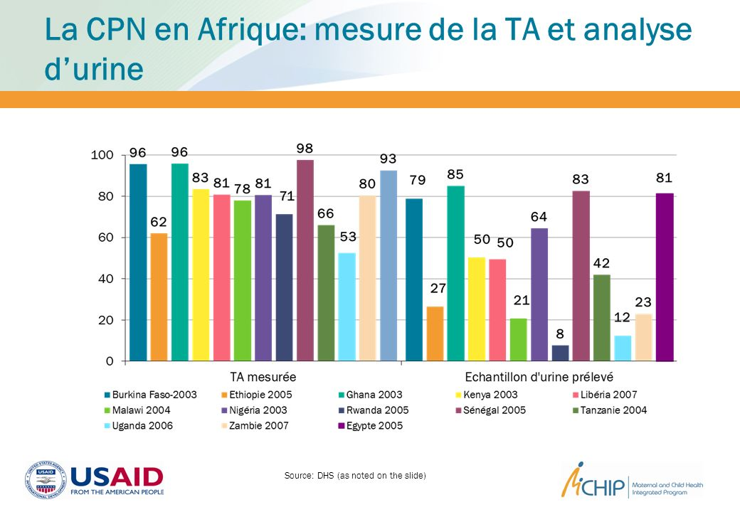 La CPN en Afrique: mesure de la TA et analyse durine Source: DHS (as noted on the slide)