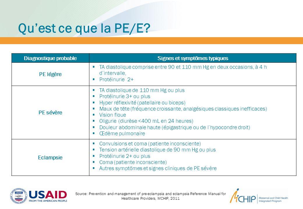 La CPN en Afrique: mesure de la TA et analyse durine Source: DHS (as noted on the slide)