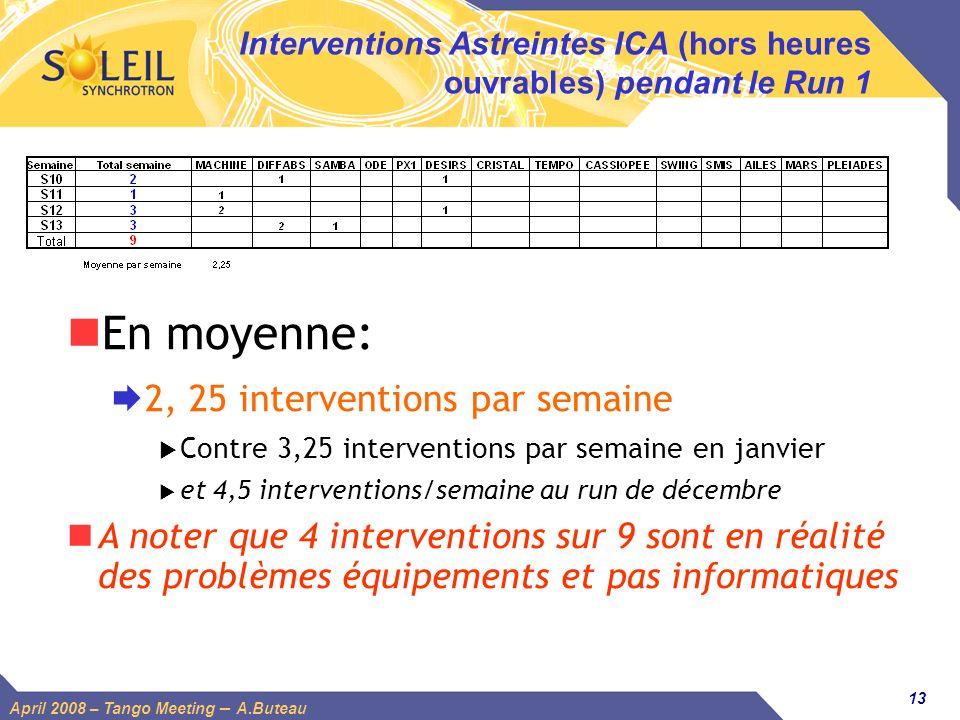 13 April 2008 – Tango Meeting – A.Buteau Interventions Astreintes ICA (hors heures ouvrables) pendant le Run 1 En moyenne: 2, 25 interventions par sem
