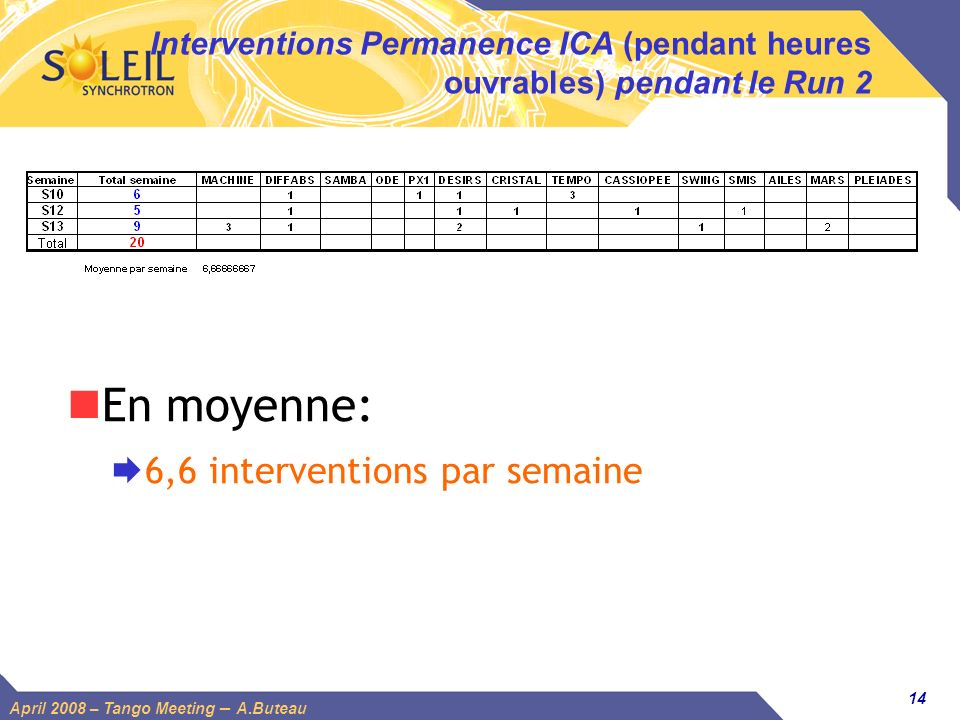 14 April 2008 – Tango Meeting – A.Buteau Interventions Permanence ICA (pendant heures ouvrables) pendant le Run 2 En moyenne: 6,6 interventions par se