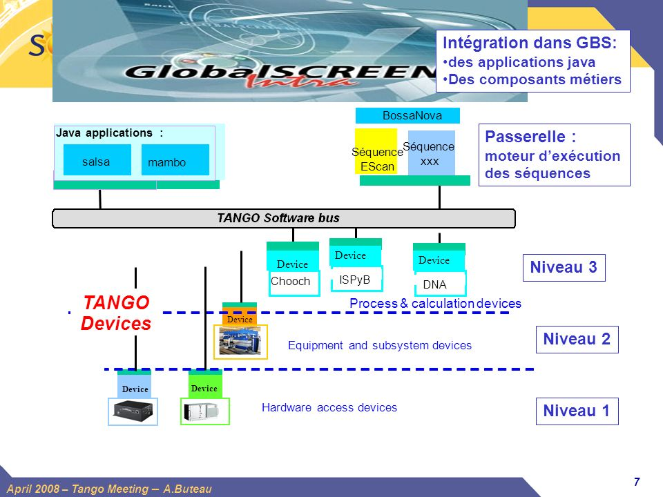 8 April 2008 – Tango Meeting – A.Buteau ICALEPS 2005 How to fiabilize software components Have as many users of them as possible .