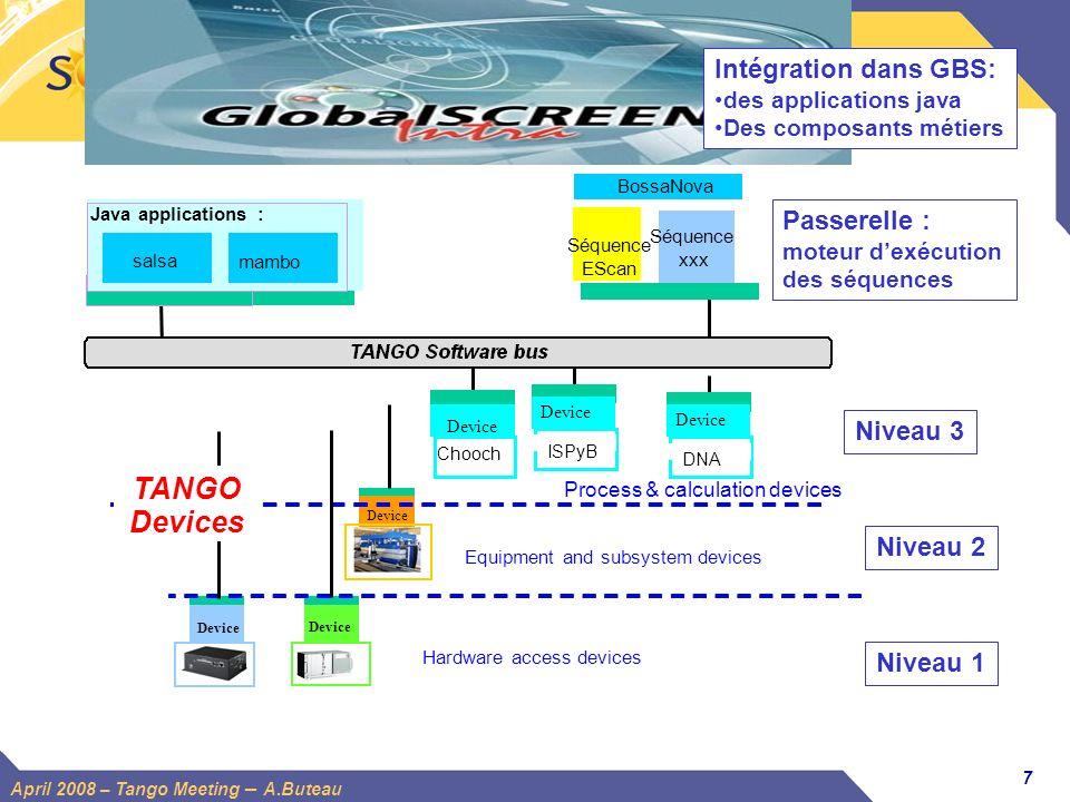 7 April 2008 – Tango Meeting – A.Buteau Niveau 1 Niveau 2 Java applications : salsa Process & calculation devices Device Chooch Device ISPyB Device Eq