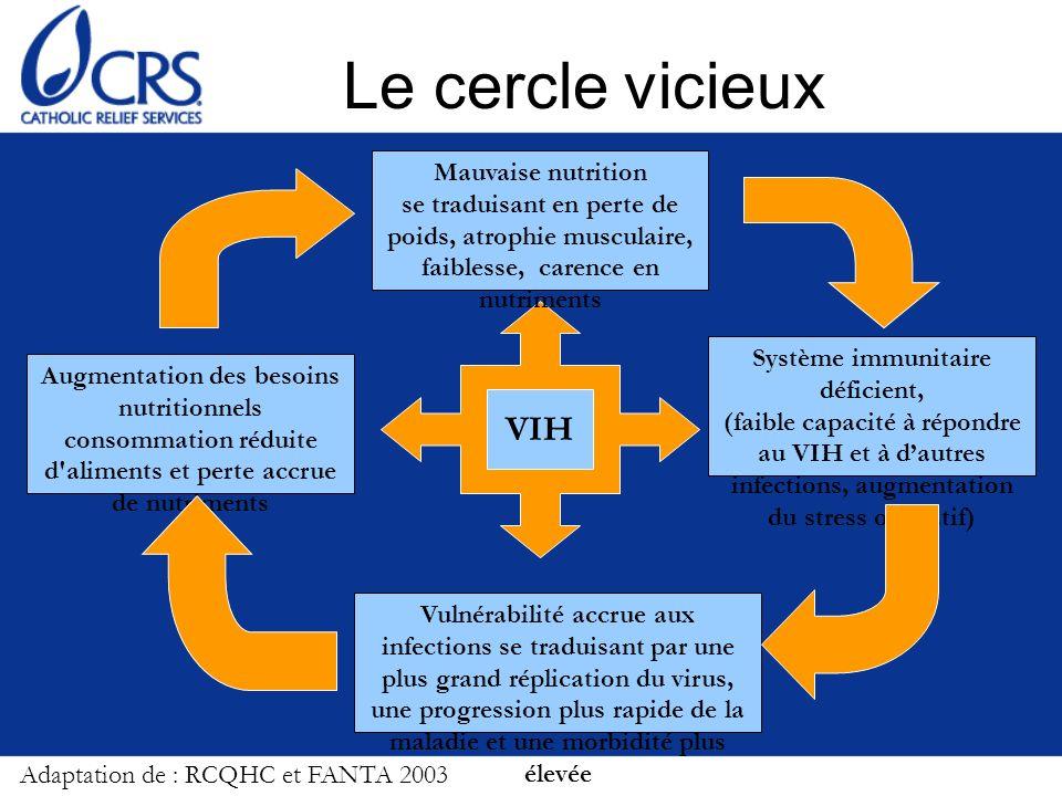Le cercle vicieux VIH Augmentation des besoins nutritionnels consommation réduite d'aliments et perte accrue de nutriments Mauvaise nutrition se tradu