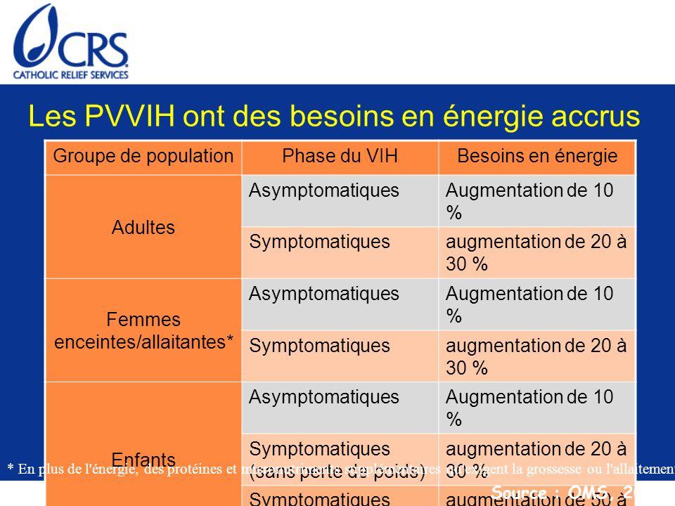 Les PVVIH ont des besoins en énergie accrus Groupe de populationPhase du VIHBesoins en énergie Adultes AsymptomatiquesAugmentation de 10 % Symptomatiq