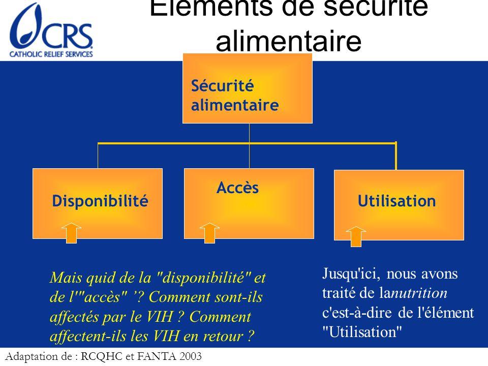 Le lien entre VIH et Sécurité alimentaire (accès et disponibilité) est aussi bidirectionnel VIH SECURITE ALIMENTAIRE Accès Adaptation de : RCQHC et FANTA 2003
