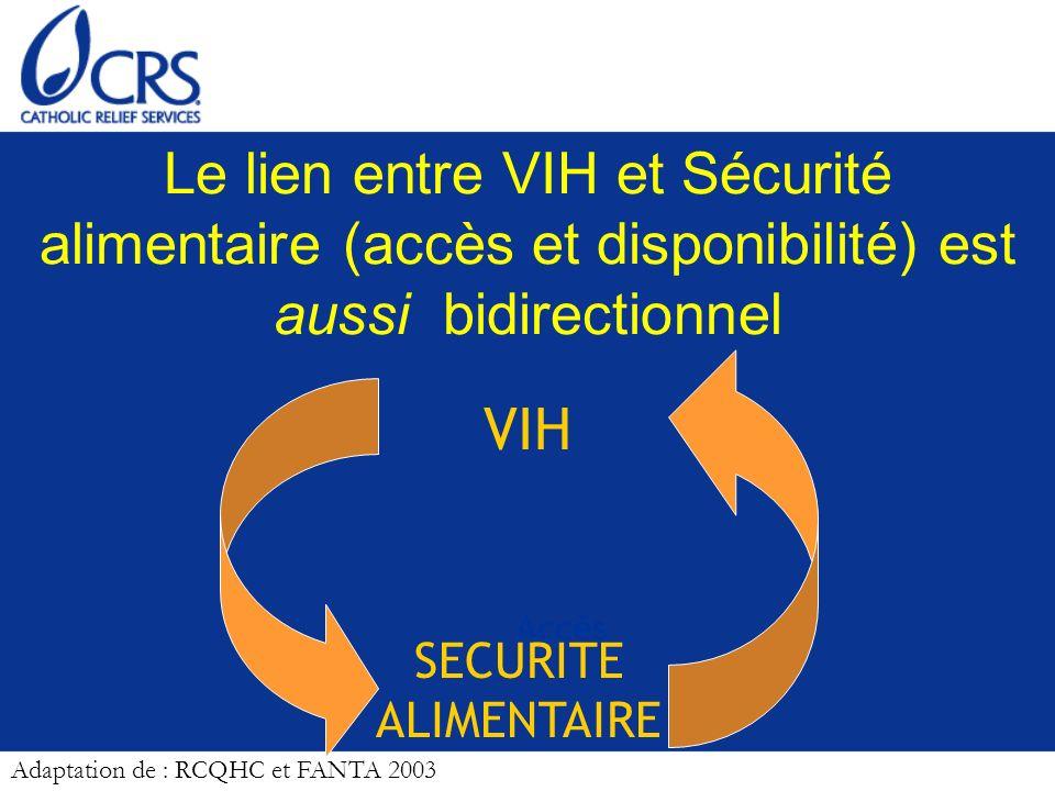 Le lien entre VIH et Sécurité alimentaire (accès et disponibilité) est aussi bidirectionnel VIH SECURITE ALIMENTAIRE Accès Adaptation de : RCQHC et FA