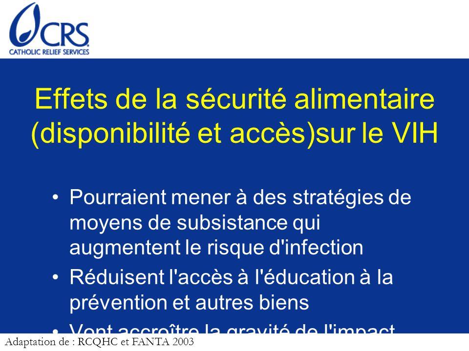 Effets de la sécurité alimentaire (disponibilité et accès)sur le VIH Pourraient mener à des stratégies de moyens de subsistance qui augmentent le risq
