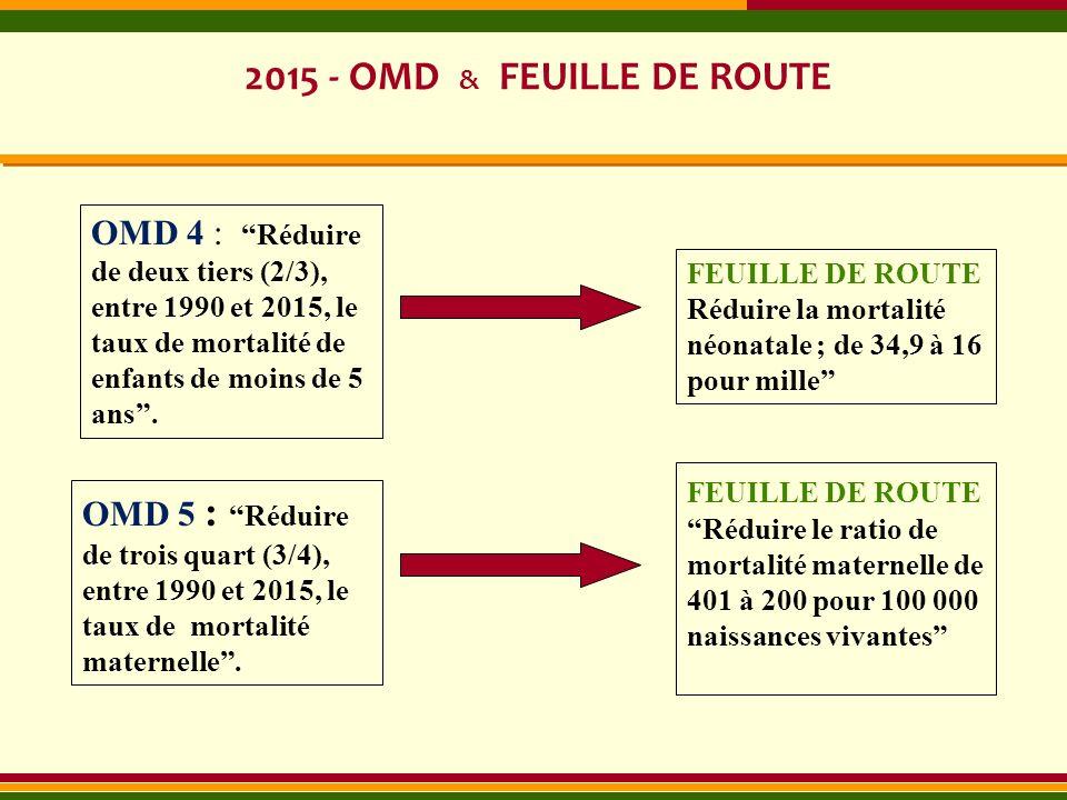 2015 - OMD & FEUILLE DE ROUTE OMD 4 : Réduire de deux tiers (2/3), entre 1990 et 2015, le taux de mortalité de enfants de moins de 5 ans. OMD 5 : Rédu