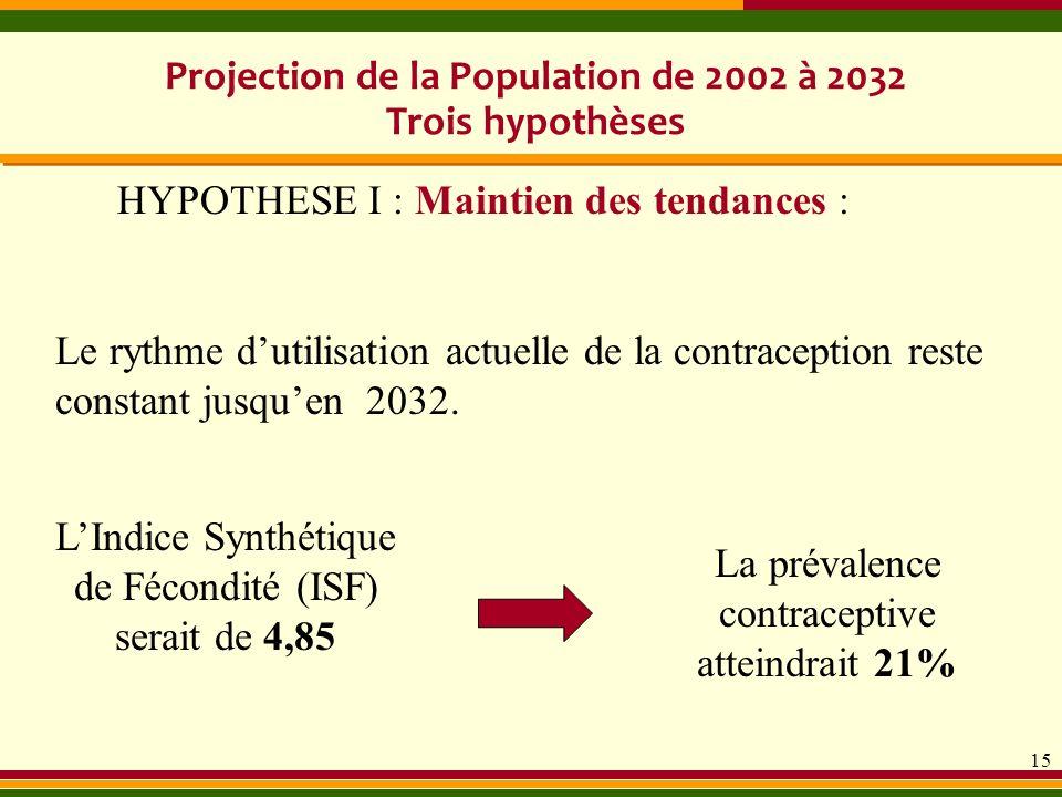 15 Le rythme dutilisation actuelle de la contraception reste constant jusquen 2032. Projection de la Population de 2002 à 2032 Trois hypothèses HYPOTH