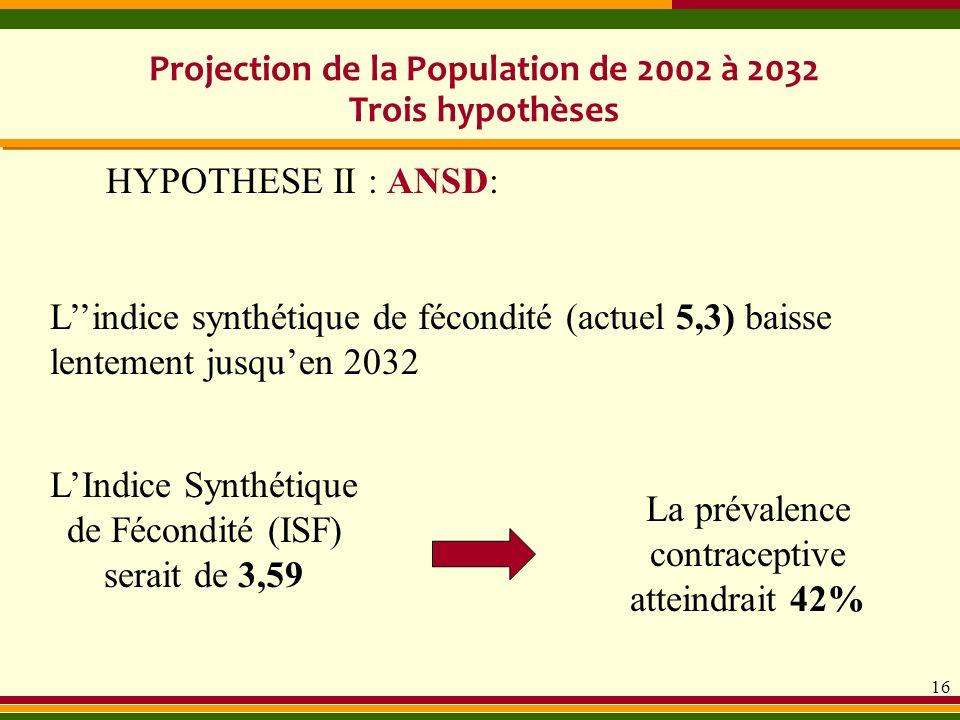 16 Lindice synthétique de fécondité (actuel 5,3) baisse lentement jusquen 2032 Projection de la Population de 2002 à 2032 Trois hypothèses HYPOTHESE I