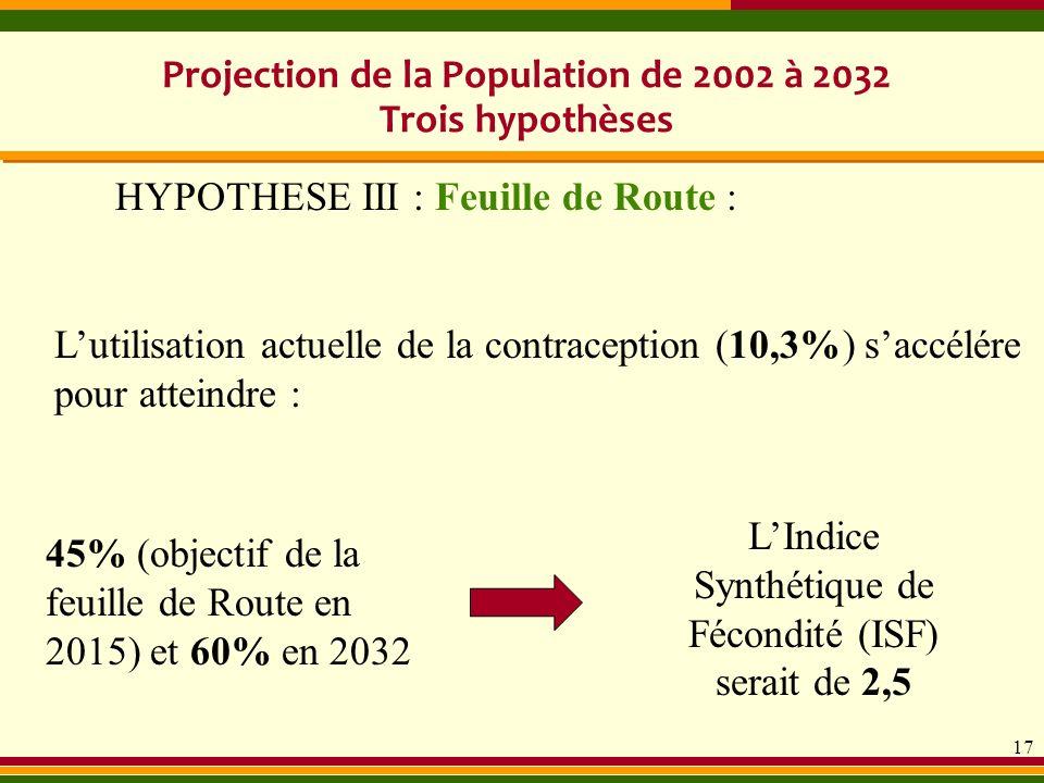 17 Lutilisation actuelle de la contraception (10,3%) saccélére pour atteindre : Projection de la Population de 2002 à 2032 Trois hypothèses HYPOTHESE
