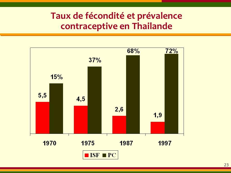 Taux de fécondité et prévalence contraceptive en Thailande 23