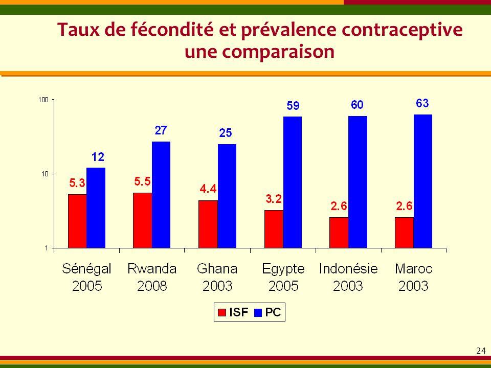 Taux de fécondité et prévalence contraceptive une comparaison 24