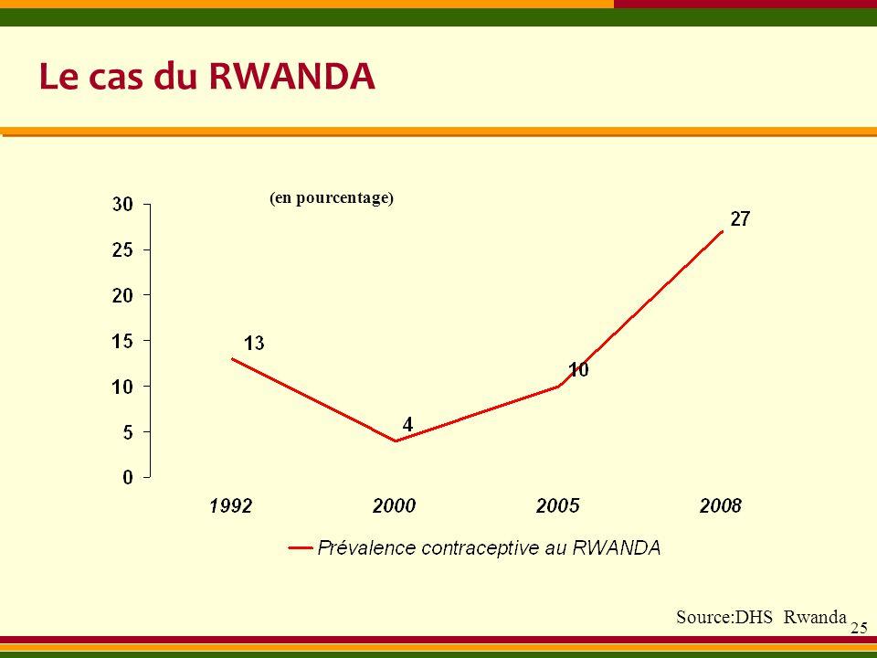 25 Le cas du RWANDA (en pourcentage) Source:DHS Rwanda