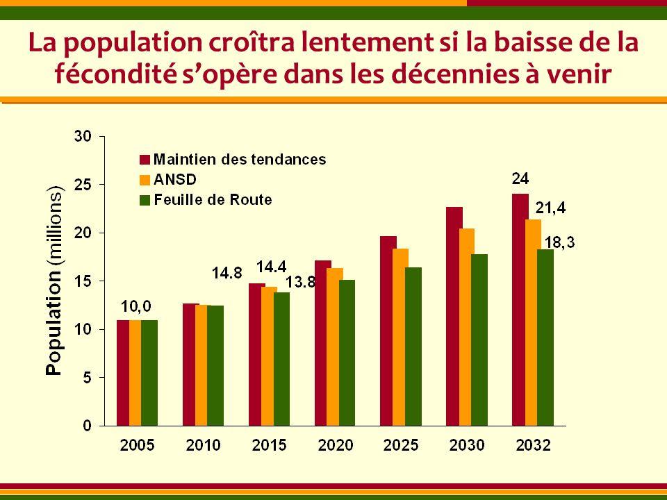 La population croîtra lentement si la baisse de la fécondité sopère dans les décennies à venir