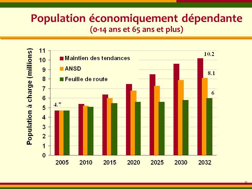 Population économiquement dépendante (0-14 ans et 65 ans et plus) 31