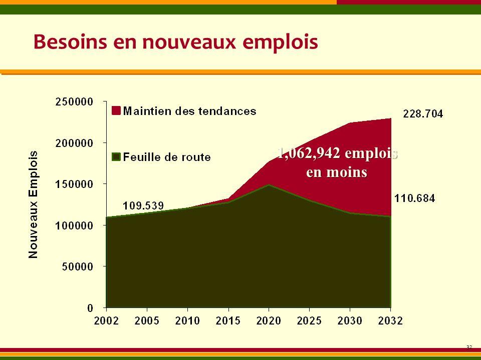 Besoins en nouveaux emplois 32 1,062,942 emplois en moins