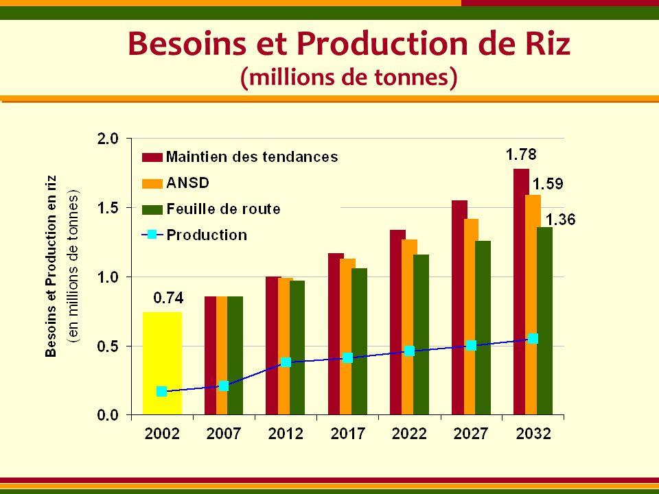 Besoins et Production de Riz (millions de tonnes)