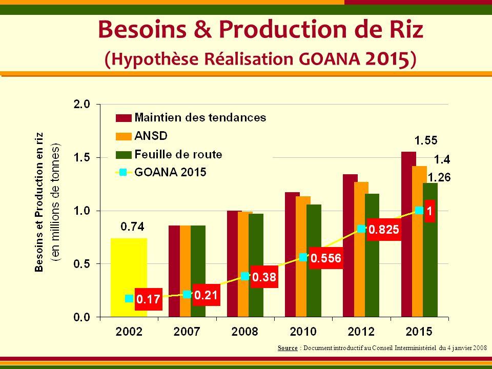 Besoins & Production de Riz (Hypothèse Réalisation GOANA 2015 ) Source : Document introductif au Conseil Interministériel du 4 janvier 2008