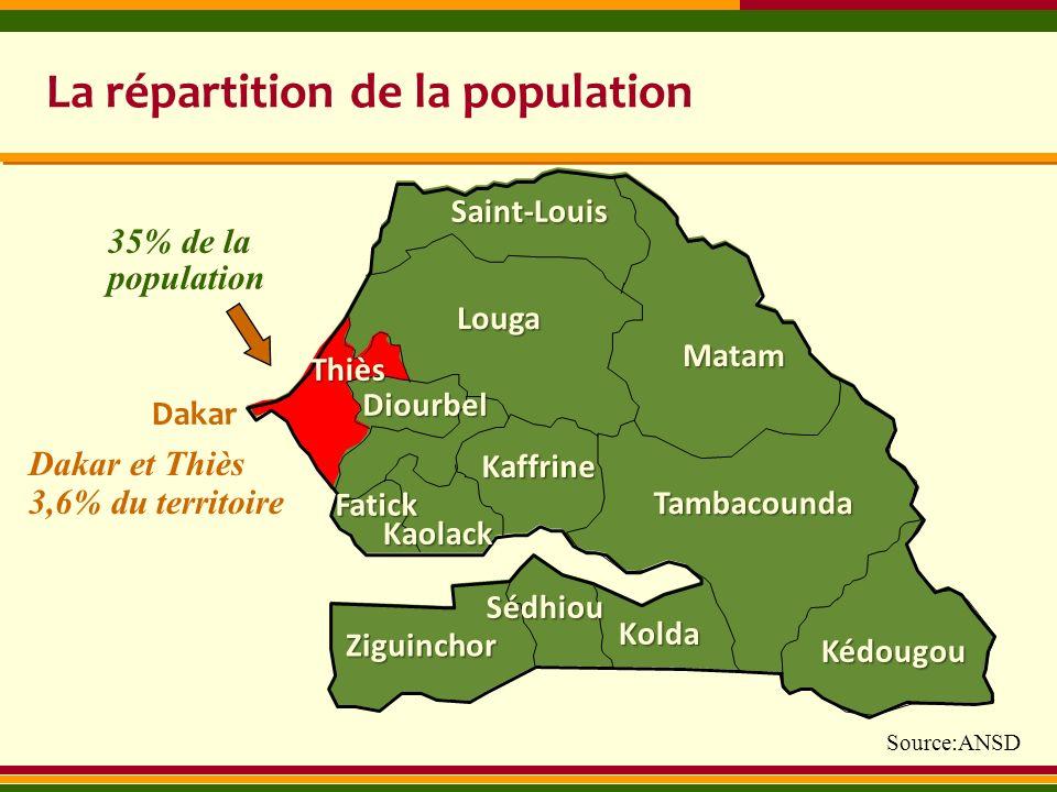 Saint-Louis Louga Diourbel Dakar 35% de la population Thiès Kolda Ziguinchor Matam La répartition de la population Dakar et Thiès 3,6% du territoire K