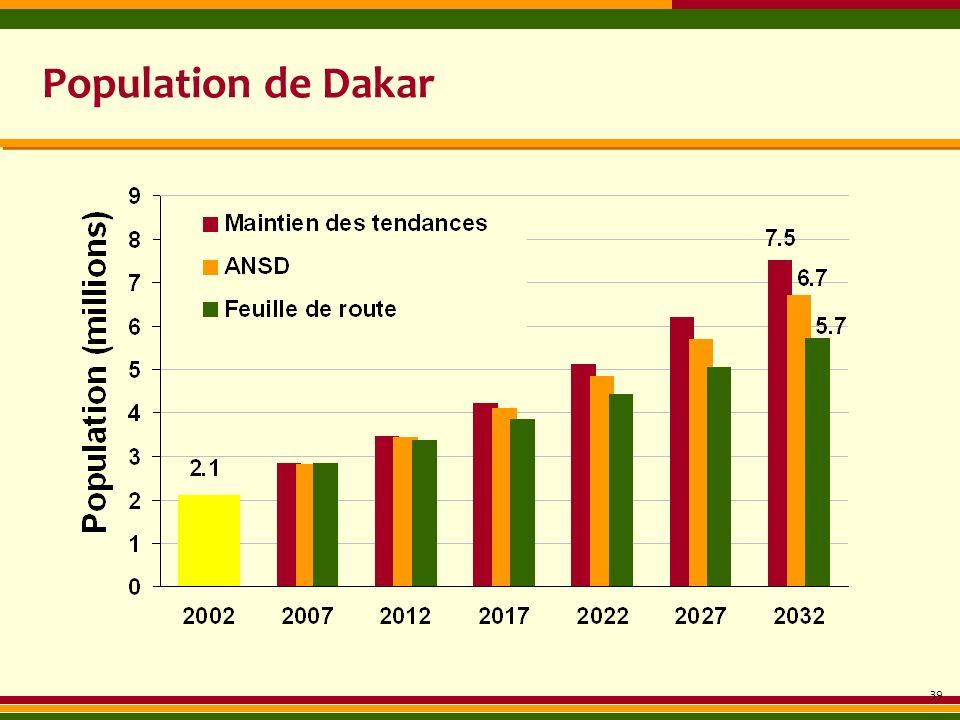 Population de Dakar 39