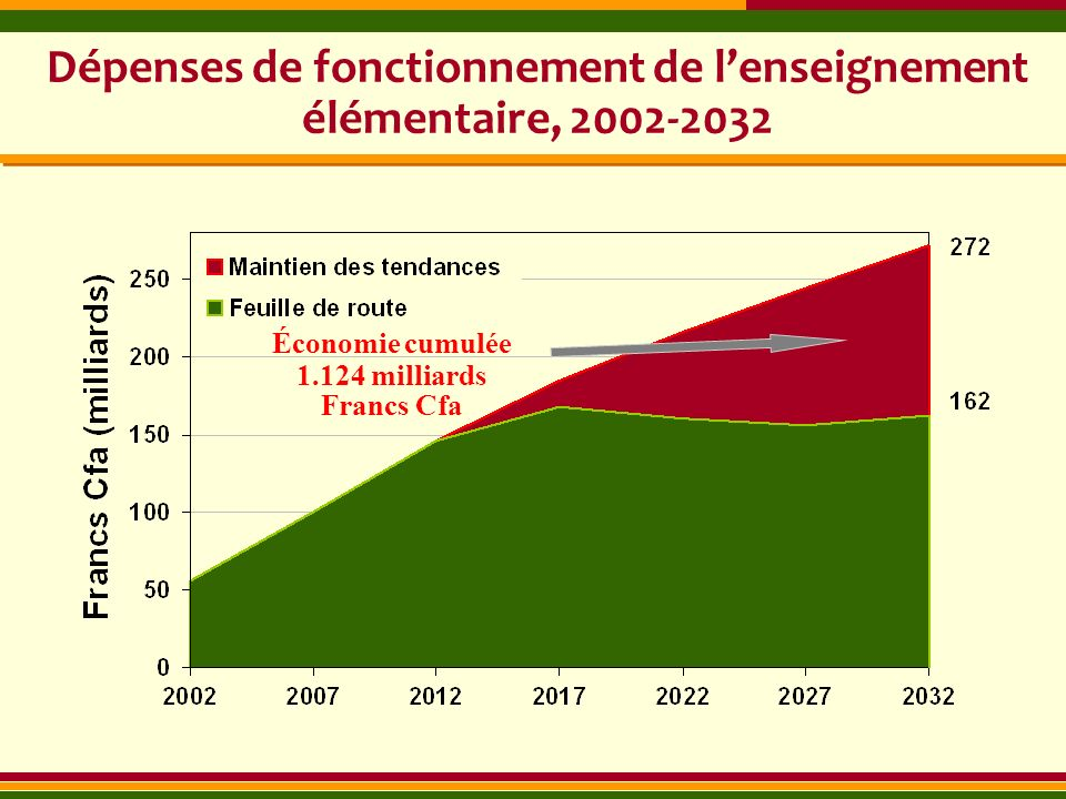 Dépenses de fonctionnement de lenseignement élémentaire, 2002-2032 Économie cumulée 1.124 milliards Francs Cfa