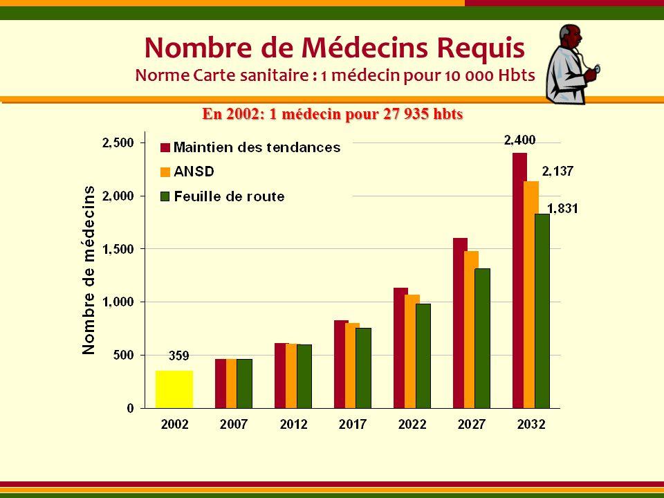 Nombre de Médecins Requis Norme Carte sanitaire : 1 médecin pour 10 000 Hbts En 2002: 1 médecin pour 27 935 hbts