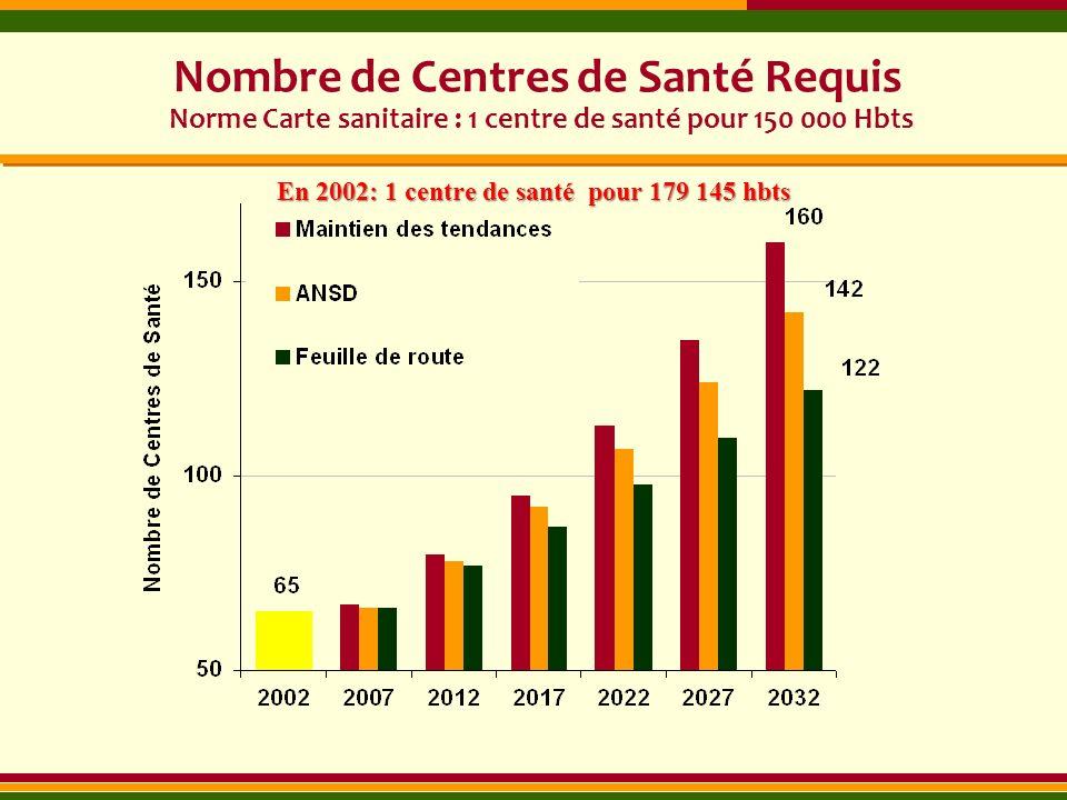 Nombre de Centres de Santé Requis Norme Carte sanitaire : 1 centre de santé pour 150 000 Hbts En 2002: 1 centre de santé pour 179 145 hbts