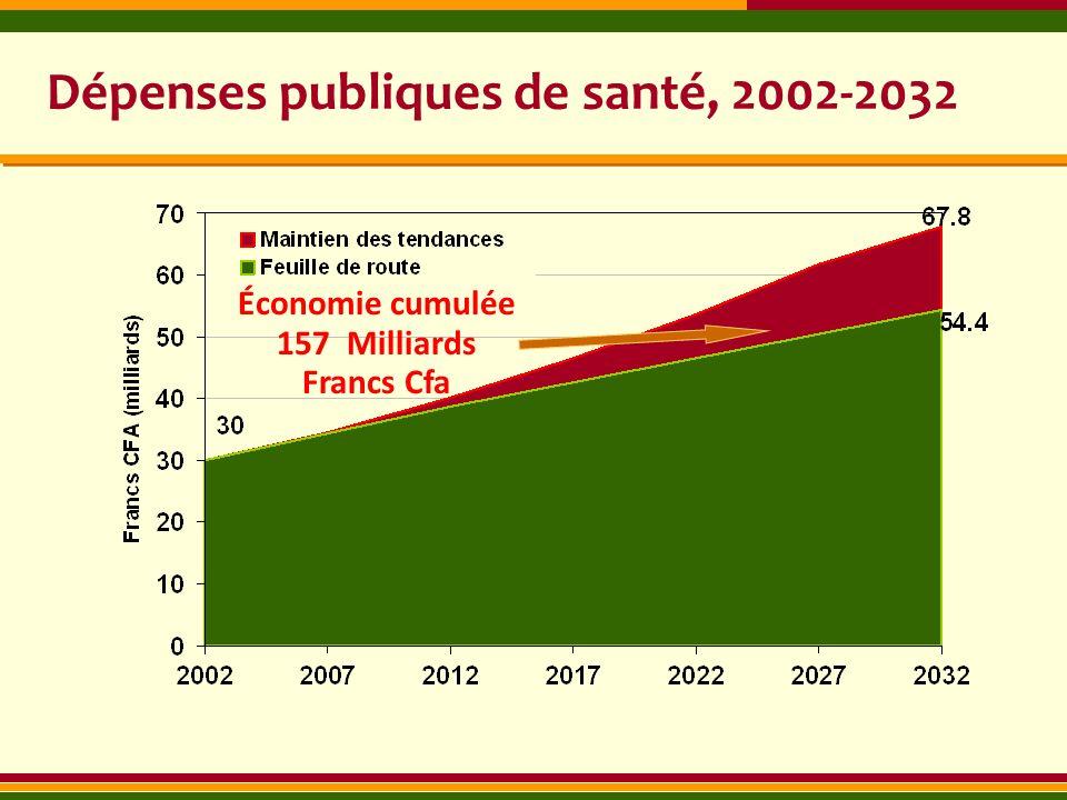 Dépenses publiques de santé, 2002-2032 Économie cumulée 157 Milliards Francs Cfa