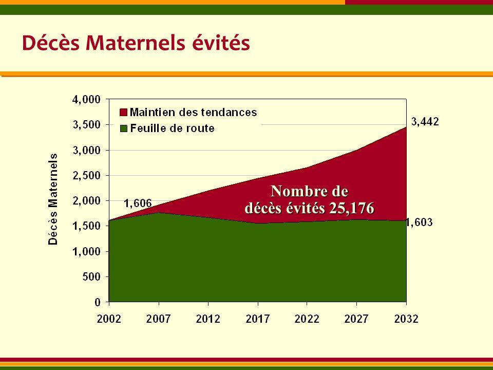 Décès Maternels évités Nombre de décès évités 25,176