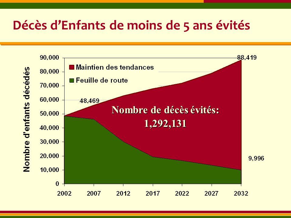 Décès dEnfants de moins de 5 ans évités Nombre de décès évités: 1,292,131
