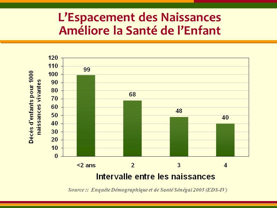 LEspacement des Naissances Améliore la Santé de lEnfant Source :: Enquête Démographique et de Santé Sénégal 2005 (EDS-IV)