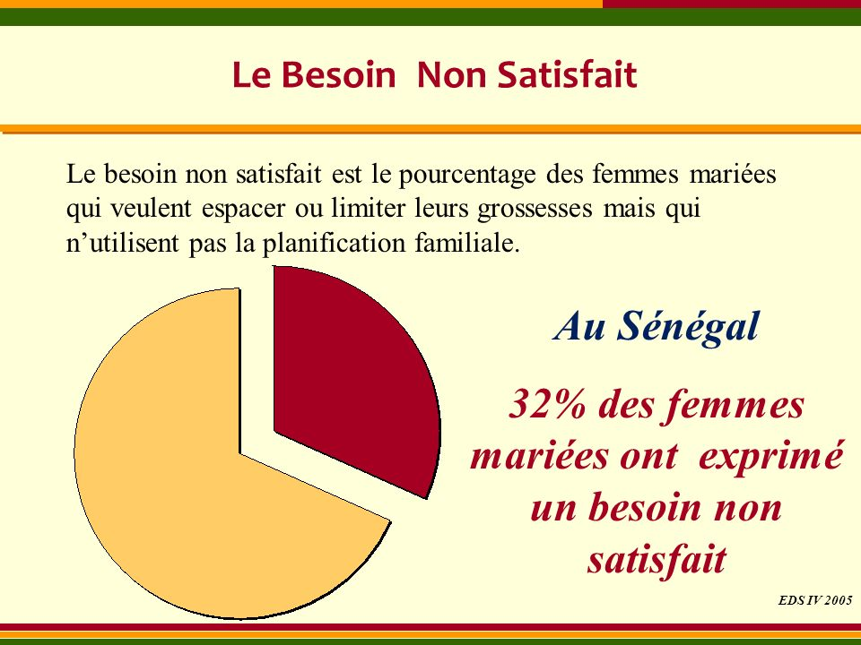 Le Besoin Non Satisfait Au Sénégal 32% des femmes mariées ont exprimé un besoin non satisfait Le besoin non satisfait est le pourcentage des femmes ma