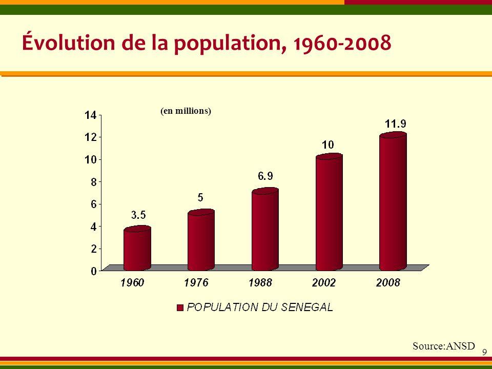 9 Évolution de la population, 1960-2008 En milliards de Fcfa (en millions) Source:ANSD