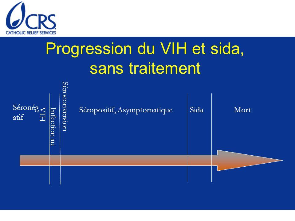Progression du VIH et sida, sans traitement Séronég atif Séropositif, AsymptomatiqueSidaMort Séroconversion Infection auVIH