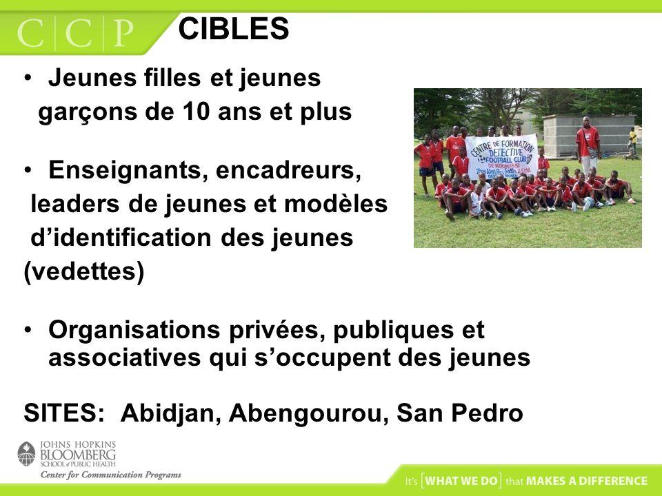 CIBLES Jeunes filles et jeunes garçons de 10 ans et plus Enseignants, encadreurs, leaders de jeunes et modèles didentification des jeunes (vedettes) Organisations privées, publiques et associatives qui soccupent des jeunes SITES: Abidjan, Abengourou, San Pedro