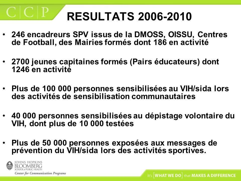 RESULTATS 2006-2010 246 encadreurs SPV issus de la DMOSS, OISSU, Centres de Football, des Mairies formés dont 186 en activité 2700 jeunes capitaines formés (Pairs éducateurs) dont 1246 en activité Plus de 100 000 personnes sensibilisées au VIH/sida lors des activités de sensibilisation communautaires 40 000 personnes sensibilisées au dépistage volontaire du VIH, dont plus de 10 000 testées Plus de 50 000 personnes exposées aux messages de prévention du VIH/sida lors des activités sportives.