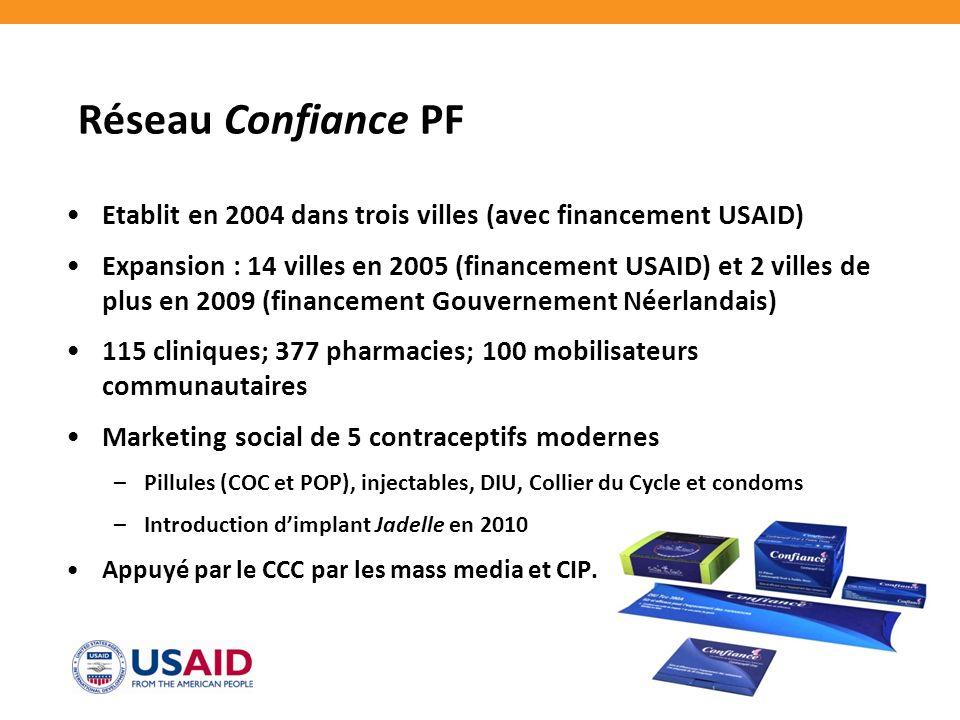 Réseau Confiance PF Etablit en 2004 dans trois villes (avec financement USAID) Expansion : 14 villes en 2005 (financement USAID) et 2 villes de plus en 2009 (financement Gouvernement Néerlandais) 115 cliniques; 377 pharmacies; 100 mobilisateurs communautaires Marketing social de 5 contraceptifs modernes –Pillules (COC et POP), injectables, DIU, Collier du Cycle et condoms –Introduction dimplant Jadelle en 2010 Appuyé par le CCC par les mass media et CIP.