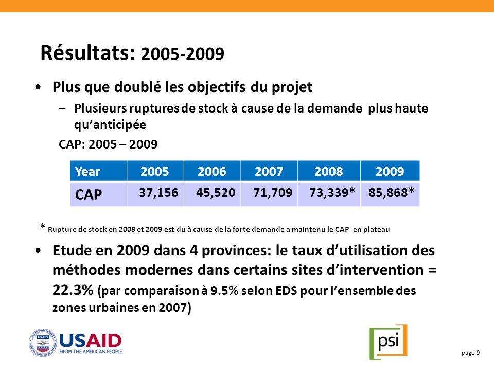 Résultats: 2005-2009 Plus que doublé les objectifs du projet –Plusieurs ruptures de stock à cause de la demande plus haute quanticipée CAP: 2005 – 2009 * Rupture de stock en 2008 et 2009 est du à cause de la forte demande a maintenu le CAP en plateau Etude en 2009 dans 4 provinces: le taux dutilisation des méthodes modernes dans certains sites dintervention = 22.3% (par comparaison à 9.5% selon EDS pour lensemble des zones urbaines en 2007) page 9 Year20052006200720082009 CAP 37,15645,52071,70973,339*85,868*
