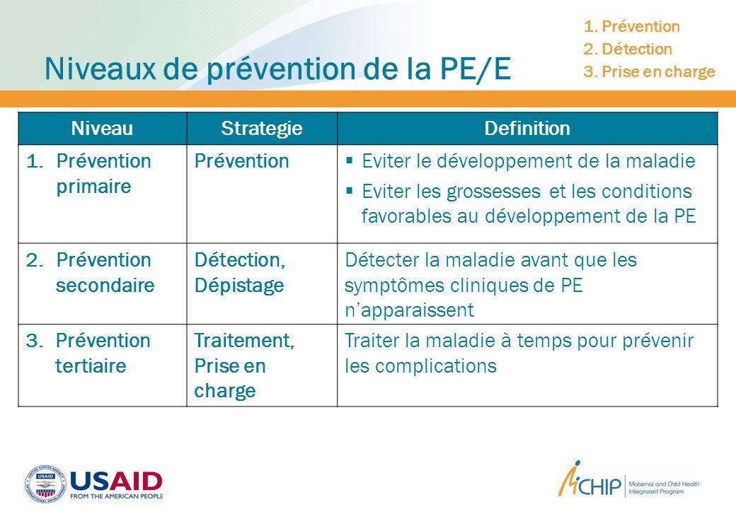 Niveaux de prévention de la PE/E NiveauStrategieDefinition 1. Prévention primaire Prévention Eviter le développement de la maladie Eviter les grossess
