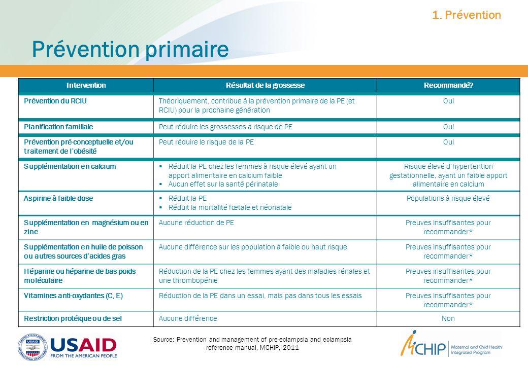 Prévention primaire Source: Prevention and management of pre-eclampsia and eclampsia reference manual, MCHIP, 2011 InterventionRésultat de la grossess